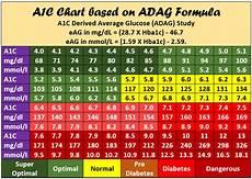 A1c And Glucose Chart Hba1c Chart Printable Pdf Hba1c To Blood Sugar Converter