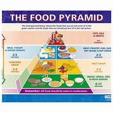 Healthy Chart Free Healthy Eating Pictures Download Free Clip Art Free