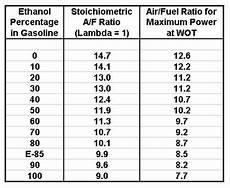 E85 Air Fuel Ratio Chart E50 Air Fuel Ratio Unlawfl S Race Amp Engine Tech
