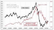 1999 Stock Market Chart Tom Mcclellan Finally An Actual Use For Bitcoin Top