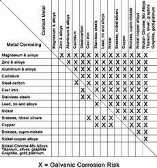 Galvanic Corrosion Chart Pdf Van Conversion Resources Faroutride