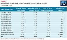 Capital Gain Rate Chart What Is The Effect Of A Lower Tax Rate For Capital Gains