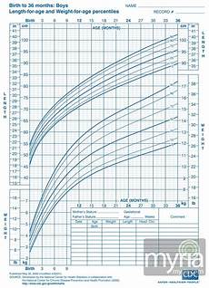 Baby Growth Chart Boy Baby And Toddler Growth Charts For Boys Myria
