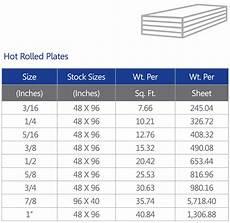 Plate Metal Thickness Chart Plates Acierie D Haiti