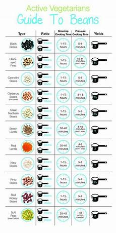 Pressure Cooker Time Chart Everything You Need To Know About Beans Dinner Ideas