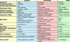 Difference Between Religions Chart Major Differences Between Judaism Christianity And Islam