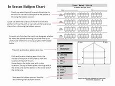 Softball Pitching Chart Template 48 Pitch Bullpen Chart Baseball Hitting Baseball Pitching