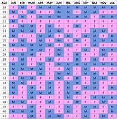 Chinese Birth Chart Gender Prediction 2018 Mayan Gender Predictor Chart Gender Predictor Tests