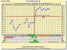 Bbt Charting For Dummies Bbt Chart Looking More Stable Babycenter