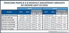 Medicare Part D Premium 2019 Chart New Irmaa Medicare Premium Surcharges Taking Effect In 2018