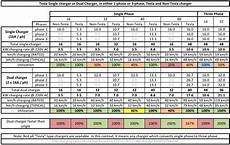 Tesla Charging Rate Chart Tesla Forum Alt Om Tesla Model S Tesla Model X