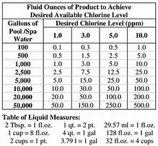 Swimming Pool Chemical Dosage Chart Dosage Charts Hall Pool Supply