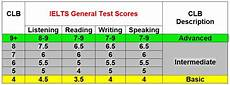 Ielts General Score Chart The Top Nine Things Asked About Ielts And Canadian Immigration