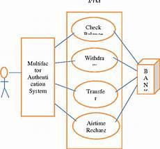 Atm Object Oriented Design Atm Use Case Diagram Hanenhuusholli