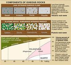 Rock Characteristics Chart Types Of Igneous Rocks