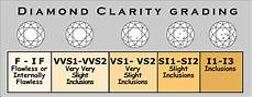 Diamond Quality Chart How To Judge A Diamond S Quality Diamonds And Jewelry Planet