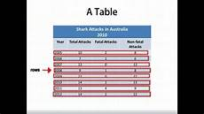 Ielts Graphs And Charts Ielts Writing Task 1 Types Of Charts And Graphs Youtube