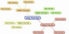 Long Term Goals Examples Goal Setting Mind Map Coach Logic