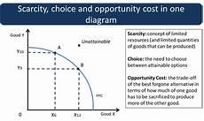 Ppc Curve The Production Possibility Curve The Central Economic