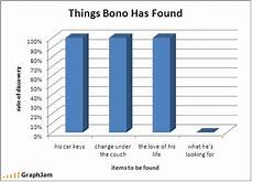 Interesting Bar Charts 10 Insanely Funny Graphs Business 2 Community