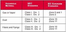 Comparison Of Iec Amp Nec Area Classifications
