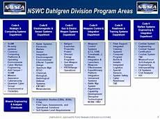 Spawar Organization Chart Peo C4i Org Chart 2018 Kinta