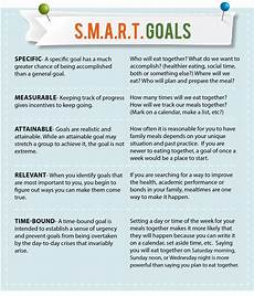 Voyage Healthcare Smart Chart Example Of A S M A R T Goal Chart Smart Goals Examples
