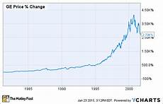 Ge Chart Does Jack Welch S Legacy Live On At General Electric