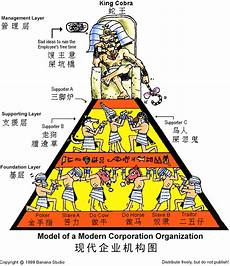 Funny Organizational Chart Life Is Just That Simple Org Chart Vs Quot Quot