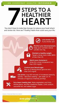 Heart Health Chart Step Up To Heart Attack And Stroke Prevention Infographic