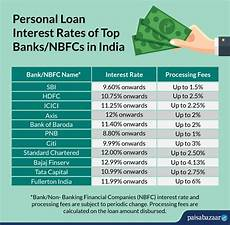 Compare Interest Rates Home Loan Compare Personal Loan Interest Rates 2020 All Banks