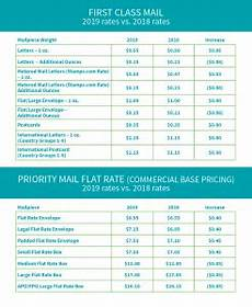 Us Postal Rates 2019 Chart 2019 Postage And Mailing Rates Usps Fedex And Ups