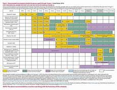 Cdc Immunization Chart 38 Useful Immunization Amp Vaccination Schedules Pdf ᐅ