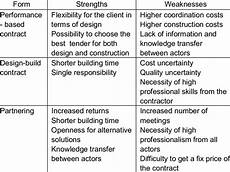 Professional Strengths Software Developer Strengths And Weaknesses The Best