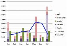 Profit Chart Graphs What S The Best Chart Layout For Displaying