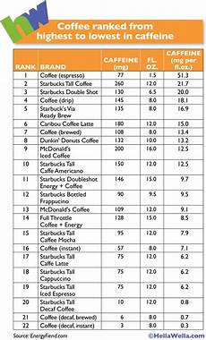 Caffeine Content Chart This Chart Shows Which Coffee Contains The Most Caffeine