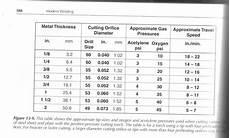 Oxy Acetylene Cutting Torch Settings Chart Oxy Acetylene Welding Chart Google Search Welding