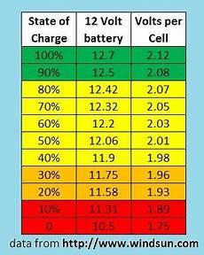 12v Agm Battery Voltage Chart Rv Net Open Roads Forum 1000w Inverter Install