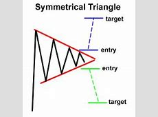 17 Best images about Forex Chart Patterns on Pinterest
