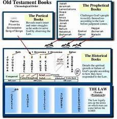 Chronological Order Of Old Testament Books Chart 1727 Best Bible Lists Images On Pinterest Bible Readings