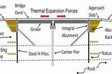 Abutment Definition Types Of Bridges Bridge Types Arch Girder Cable Truss