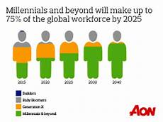 Generation Y Workforce The Coo Dilemma Digital Infrastructure And Agility Needed