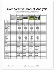 Cma Adjustments Chart New Comparative Market Analysis Page Scott S Tech Tips