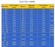 Torque Value Chart For Ss Bolts Styrken I Familiens Bil Bolt Torque Chart Metric