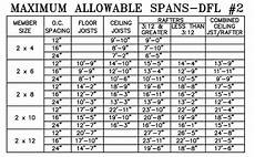 2x10 Span Chart Deck Joist Spacing Pool Time Pinterest