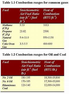 E85 Air Fuel Ratio Chart Combustion Efficiency And Control Using Thermal Mass Flow