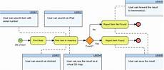 Chart Of Accounts Numbering Logic Document Sample Visual Paradigm使用技巧 绘制用户故事的业务流程 控件新闻 慧都网