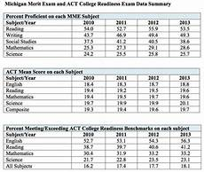 Act Math Score Chart 37 Act Sat Conversion Chart For Math Sat Math For