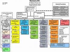 Ppt Siemens Zrt Ii R 225 K 243 Czi Ferenc 250 T Organizational