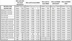 Pipe Radius Chart Tube Capacity Chart Rogue Fabrication